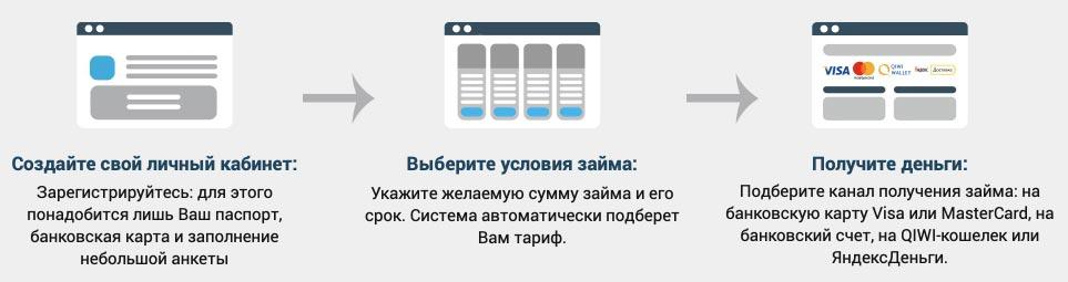 Тинькофф банк оформить заявку на кредитную карту онлайн заявка